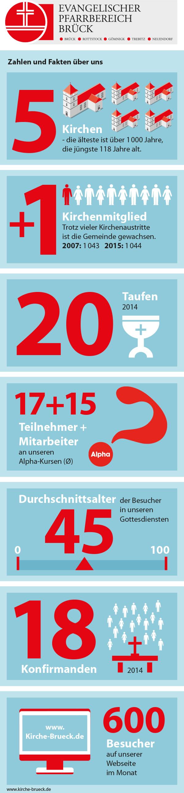 Infografik über uns - Evangelischer Pfarrbereich Brück