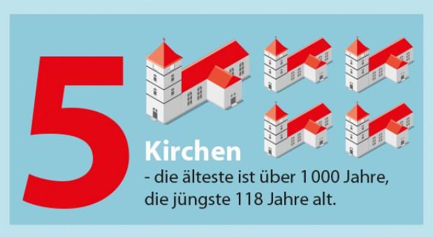 Infografik Evangelische Gemeinde Brück (Ausschnitt)