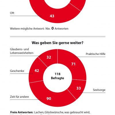 Ergebnis unserer Umfrage beim Evangelischen Kirchentag 2017 in Berlin