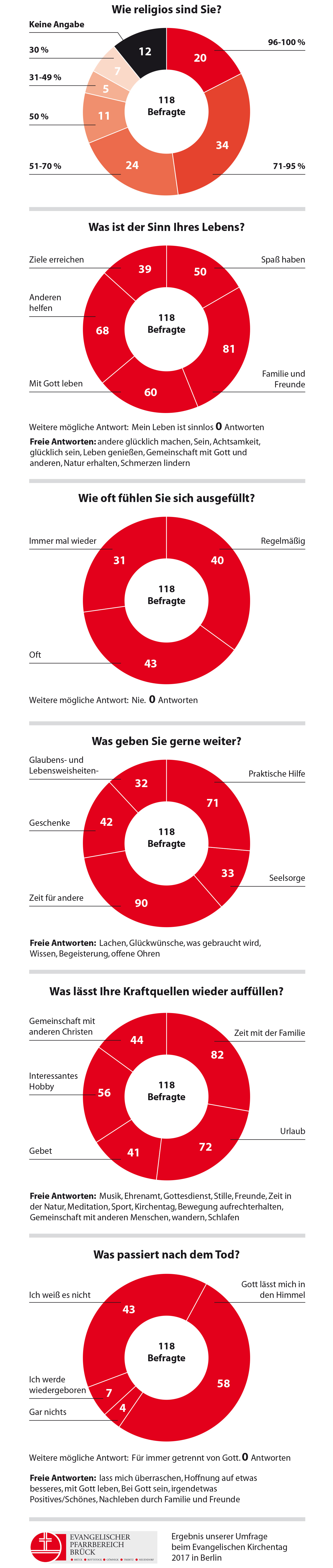 Ergebnis unserer Umfrage beim Evangelischen Kirchentag