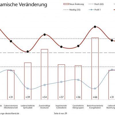 NGE-Profil 2013 - Pfarrbereich Brück